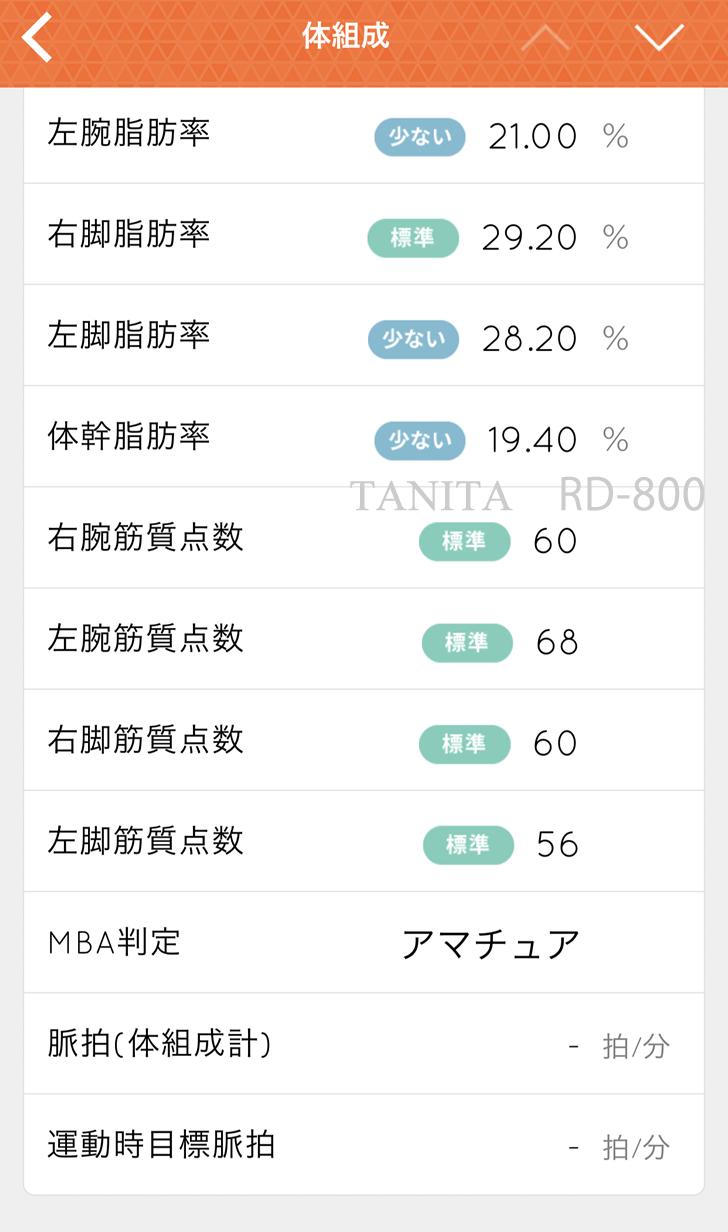 タニタの体組計・ RD-800 脂肪の数値